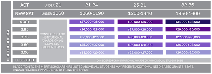 Millsaps College Scholarship Matrix