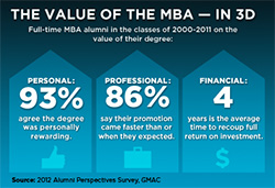 The Value of the M.B.A. - in 3D